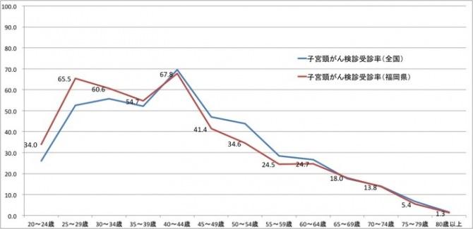 子宮頸がん検診受診率(2012年)2