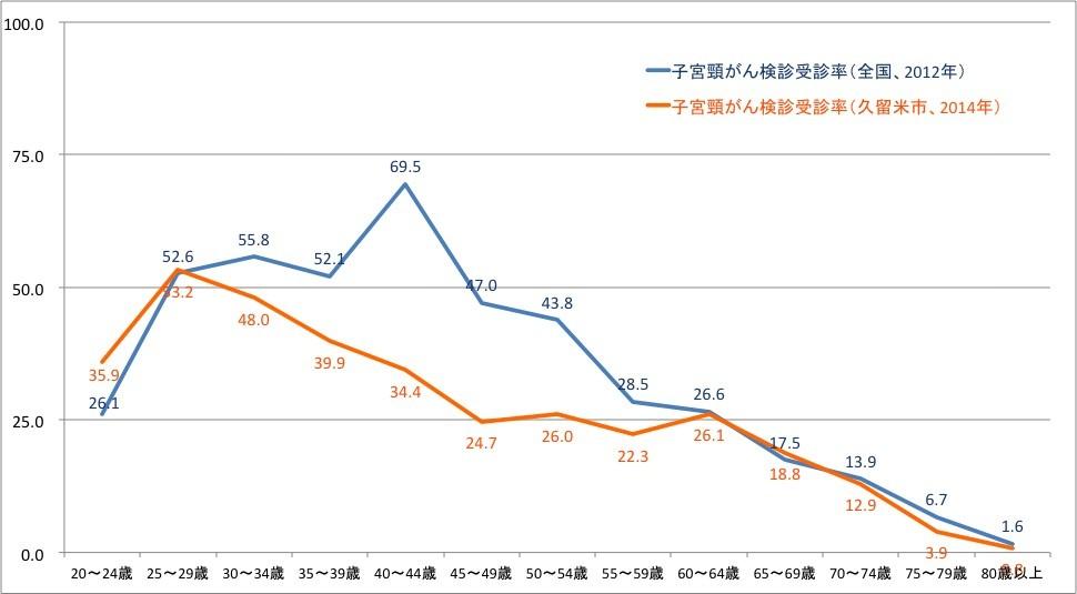 久留米市年齢別子宮頸がん検診受診率
