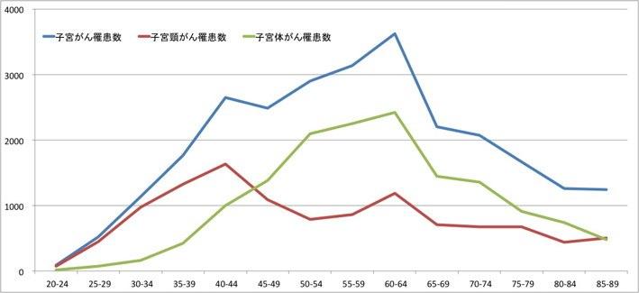 子宮がん罹患数推計(2011年)